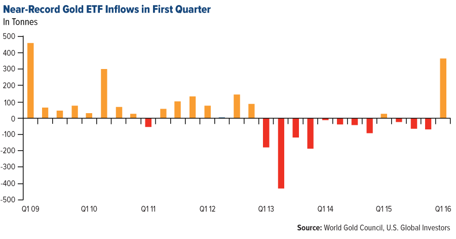 Gold ETF inflow record