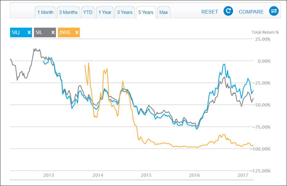 Comparision of 5 year performance silver vs gold juniors etf