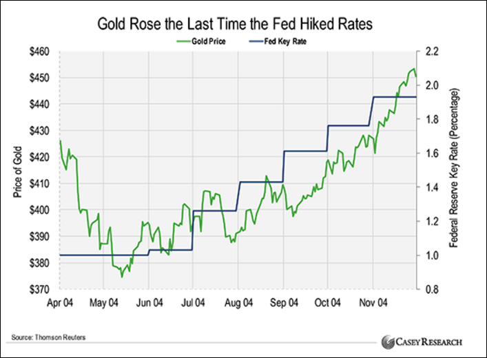 What happens when the USA FED raises rates?